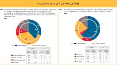 Los especialistas de la CE han realizado una encuesta entre 27 822 ciudadanos comunitarios, de los que 1015 son españoles, cuyos resultados determinan que un 32 % de los entrevistados considera que el sector agrícola es bastante importante para el futuro de la Unión, frente al 29 % de españoles.